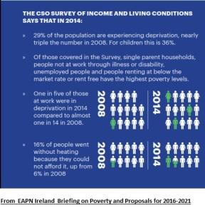 CSO figures